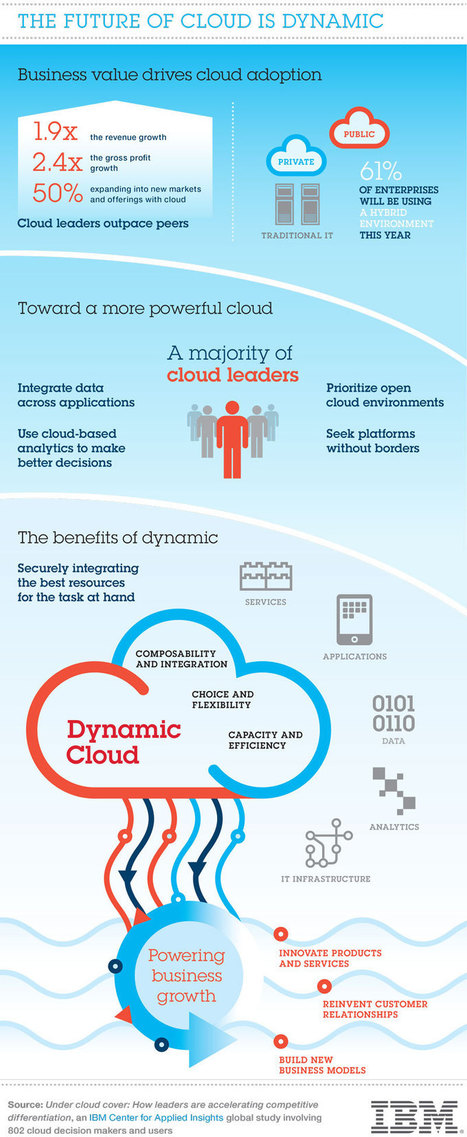 The Future of Cloud is Dynamic | CompatibleOne | Scoop.it
