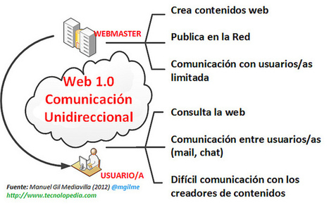 Diferencias entre la web 1.0 y la web 2.0 | Web 2.0 en la Educación | Scoop.it