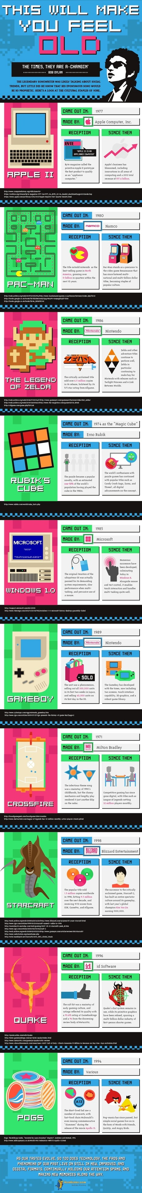 [New post] Infographic: This Will Make You Feel Old | digital and social media marketing | Scoop.it