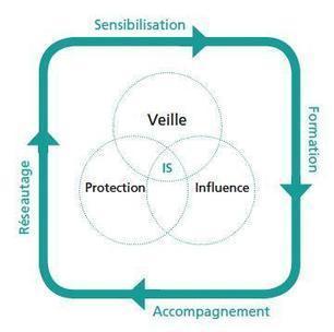 Intelligence stratégique : 2 guides pratiques et méthodologiques | Stratégie | Scoop.it