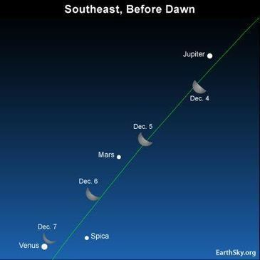 Another chance!  Moon and Jupiter December 4 | EarthSky.org | Anything Mobile | Scoop.it