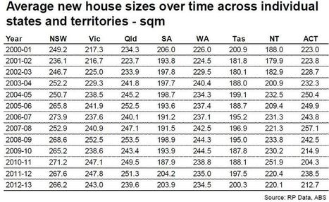 House sizes falling after decade-long rise   Building Buddy News Bytes   Scoop.it