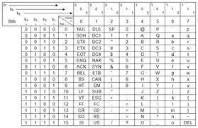 Codigo ASCII | Nticx 12' | Scoop.it