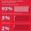 Infographie : L'innovation, moteur de croissance stratégique | Développement du cabinet d'expertise comptable | Scoop.it
