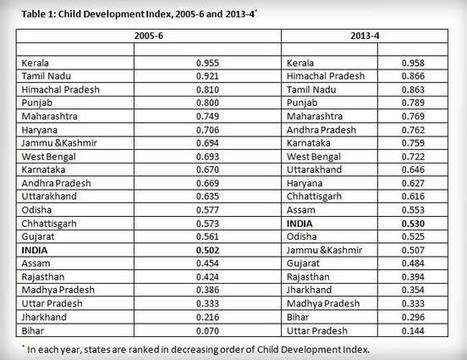 Opinion: Child Development: Kerala Tops, Gujarat Flops, Bihar Hops | Frame 4 - DOOR to Learning and Change | Scoop.it