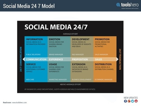Social Media 24/7 model - social media method - ToolsHero   Management theories and methods   Scoop.it
