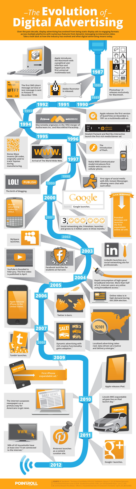The Evolution of Digital Advertising [INFOGRAPHIC] | Digital & Social Media Marketing | Scoop.it