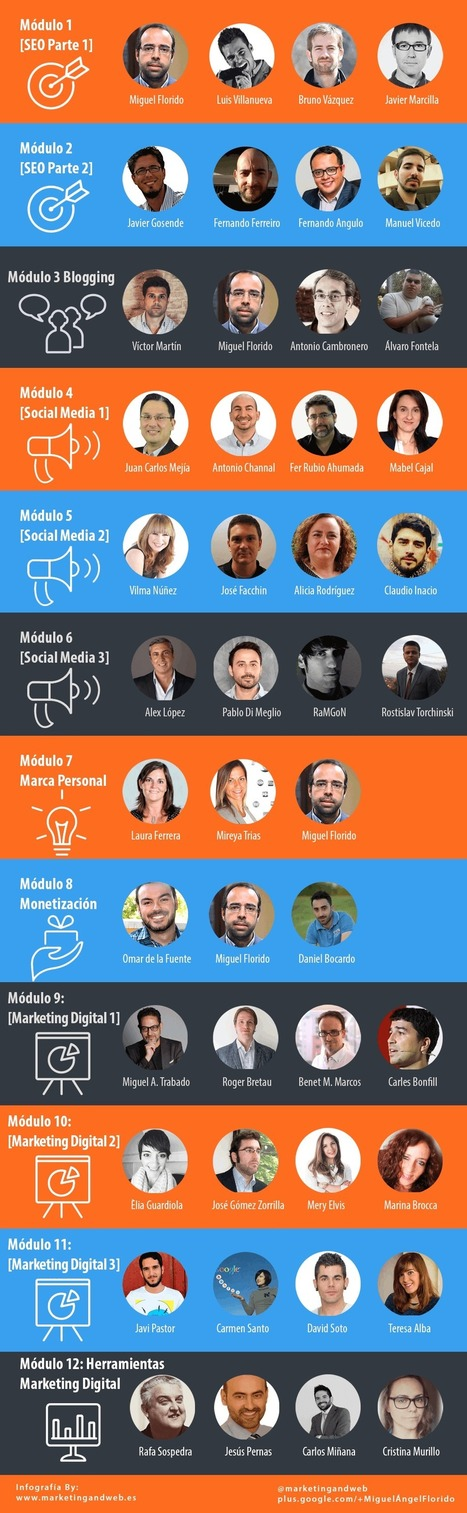 Curso de Marketing Digital Gratuito y 100% Online - 365 Mkt | Noticias de Marketing Online - Marketing and Web | Scoop.it