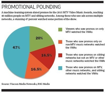 How MTV uses machine-learning algorithms so its promos will reach more viewers in a fragmenting audience. | Big Media (En & Fr) | Scoop.it