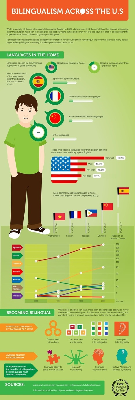 Bilingualism Across the U.S. - Infographic | Spanish in the United States | Scoop.it
