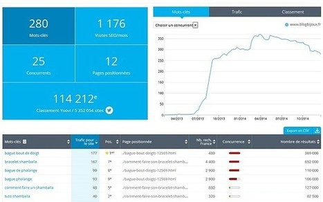 J'ai testé Insight de Yooda (outil SEO)   Marketing digital think tank   Scoop.it