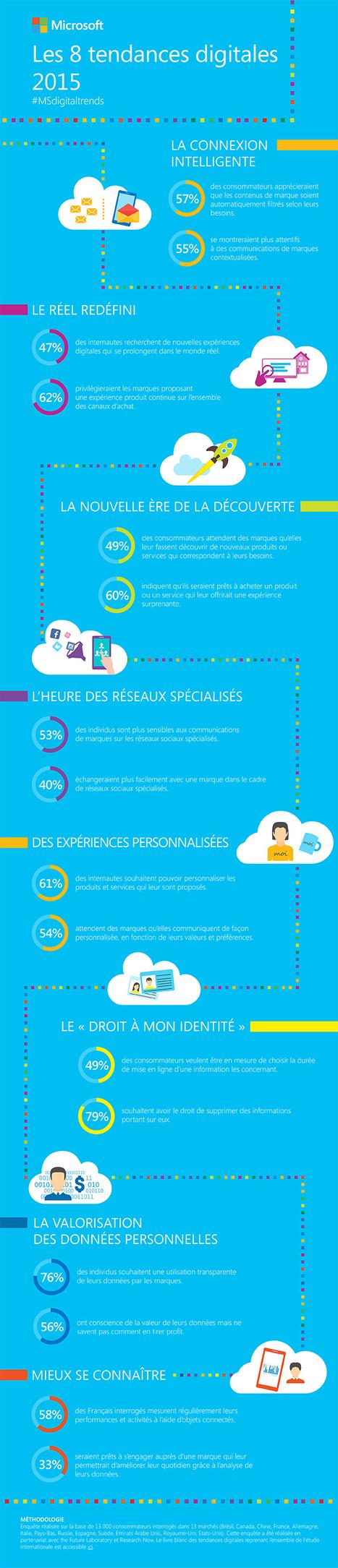 les 8 tendances clés de l'engagement du consommateur [infographie] Microsoft | Big Media (En & Fr) | Scoop.it