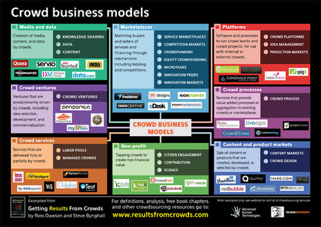 Crowd Business Models | Sharingproject | Scoop.it