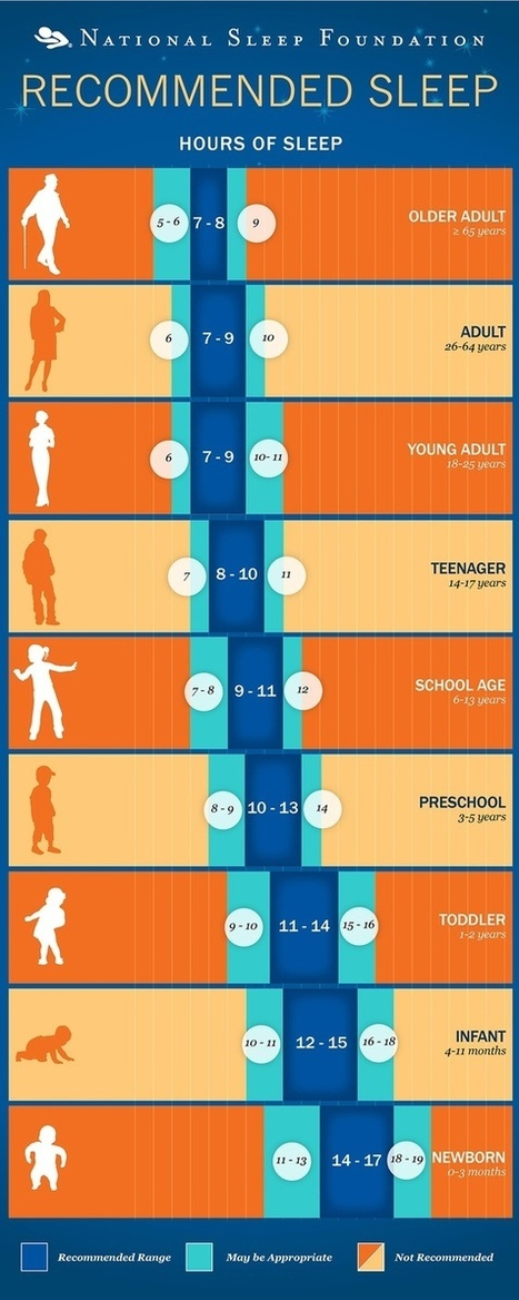 Sommeil: Combien d'heures devons nous dormir pour être en forme? | #Wellness Umanlife | Scoop.it