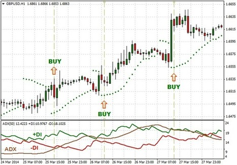 ADX - Parabolic SAR Trading System | Forex Learning | Scoop.it