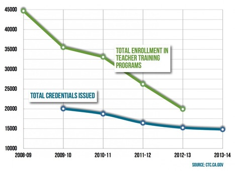 Where Have All the Teachers Gone? | Educación Remota a distancia | Scoop.it