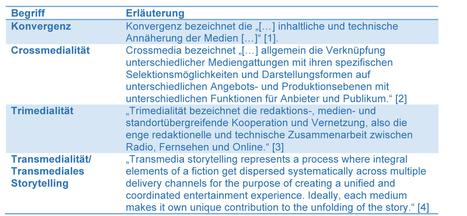Trimedialität in Rundfunkanstalten: Ergebnisse einer explorativen Studie | Medienproduktion | crossmedia | Scoop.it