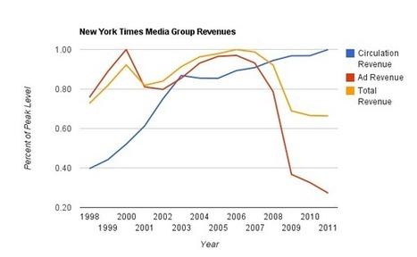 2013 : et les paywalls devinrent la norme. Ou pas.   MédiaZz   Scoop.it