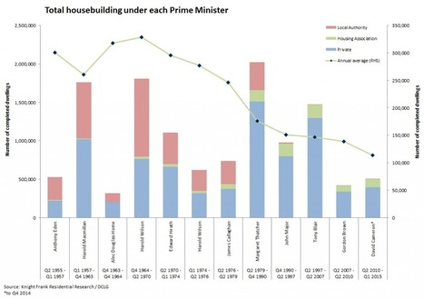 UK housing markets under each Prime Minister | UK Mortgage & Economy News | Scoop.it