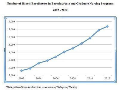 Nursing education is on the rise with growing job opportunities - Medill Reports: Chicago | Nursing | Scoop.it