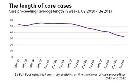 Care cases: are they taking less time to get through court? - Full Fact | Children In Law | Scoop.it