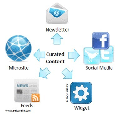Which Content Curation Tool is Right for You? | Curating | Scoop.it