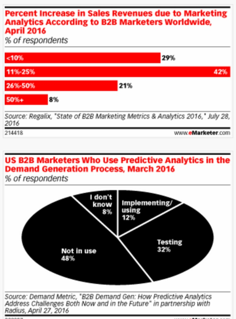 B2B Executives Use Marketing Analytics to Boost the Bottom Line - eMarketer | The MarTech Digest | Scoop.it