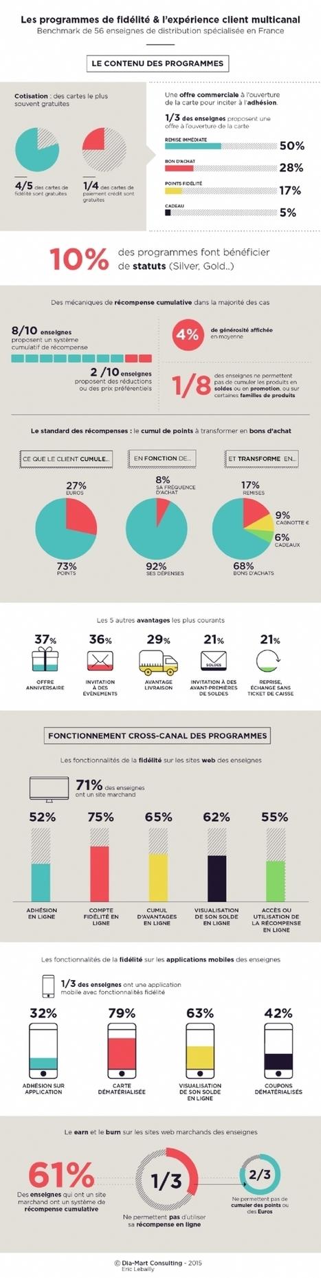 Infographie | Comment moderniser les programmes de fidélité de la distribution | CRM | Scoop.it