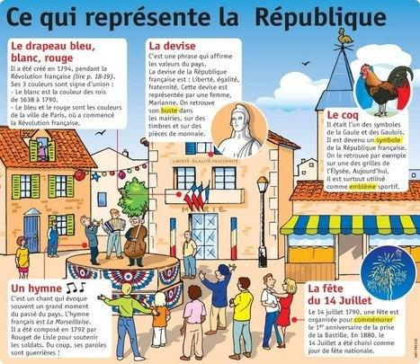 La République Française | FLE enfants | Scoop.it