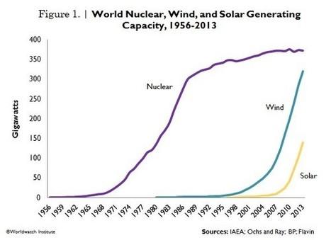 ¿Cuándo podremos generar electricidad 100% renovable? - Público.es | El OCE en los medios | Scoop.it