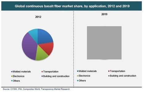 Continuous Basalt Fiber Market Size, Share, Growth, Trends and Forecast, 2013 - 2019 | Transparenc Market Research | Scoop.it