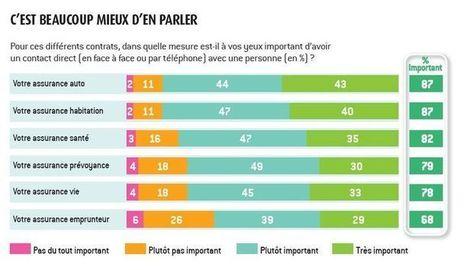Relation client dans l'assurance : les Français ont besoin de contact humain | E-assurances | Scoop.it