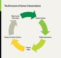 From Career Conversations to Deliberate Action | Developing Job and Career Skills | Scoop.it