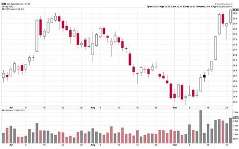 Daily Stock Picks September 25 2013 Longs | Stock Market Basics | September Stock Market Alerts | Scoop.it