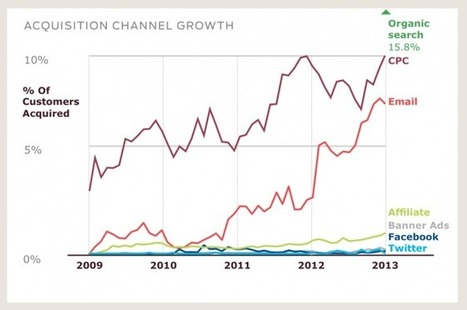 Email is Crushing Twitter, Facebook for Revenue Generation | Communication Advisory | Scoop.it