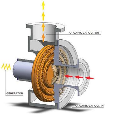 A greener ORC | Turbines Design & Power | Scoop.it