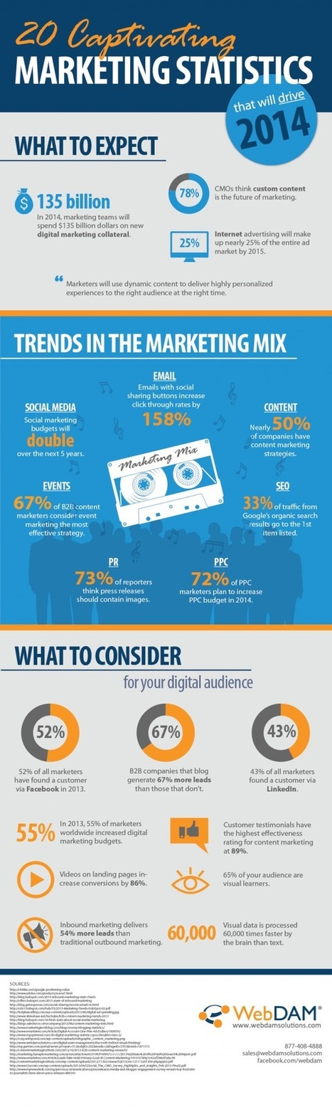 Break out the Crystal Ball: 20 Marketing Trends for 2014 (Infographic) | Small Business Marketing & SEO | Scoop.it