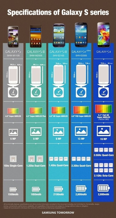 Samsung GALAXY S5: Octa-Core model announced   NewTechnoGadget   Scoop.it