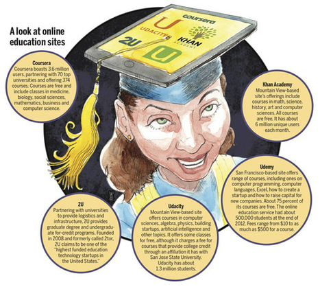 Offerings in online education are on the rise - Denver Post | Educ8 Tech | Scoop.it