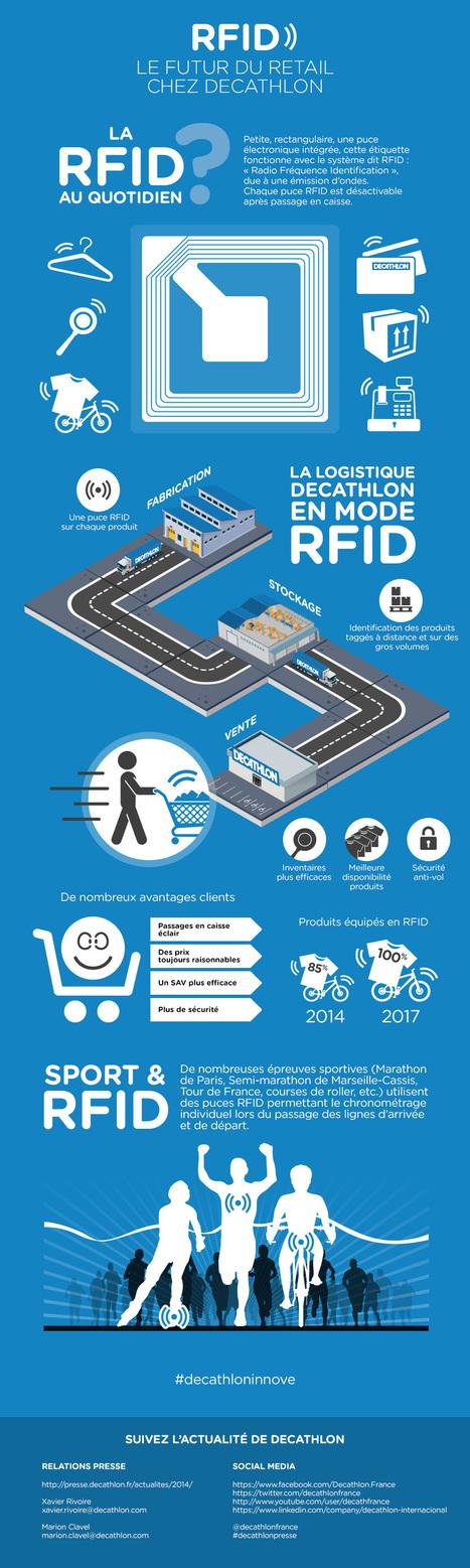 RFID : Le Futur du Retail chez Decathlon | OmniChannel - MultiChannel - CrossChannel Retail Strategies | Scoop.it