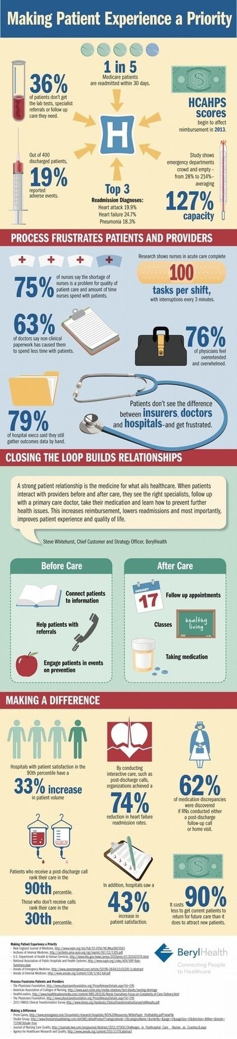 Making the patient experience a priority - Infographic - Pharma Business | De la E santé...à la E pharmacie..y a qu'un pas (en fait plusieurs)... | Scoop.it
