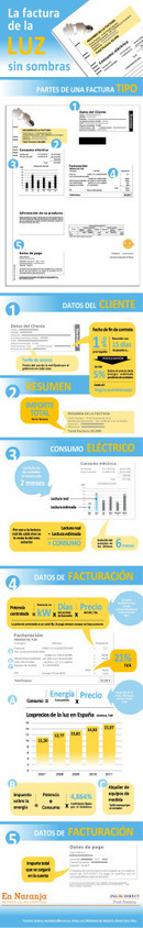La factura de la luz al detalle infografia | tecno4 | Scoop.it