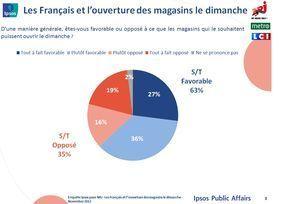 Une grande majorité des Français favorable à l'ouverture des magasins le dimanche | Veille BTS Management des Unités Commerciales | Scoop.it
