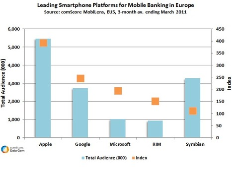 Nearly 70 Percent of EU5 Mobile Banking Users Own Smartphone | Financial | Scoop.it