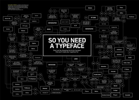 So you need a typeface? | Professional Communication | Scoop.it
