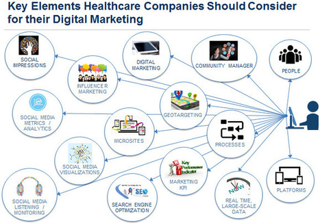 Creating a Successful Digital Marketing Strategy in Healthcare | Social Media and Healthcare | Scoop.it