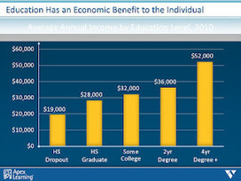 Durff's Blog: Economic Earning Power of your Education | ADP Center for Teacher Preparation & Learning Technologies | Scoop.it