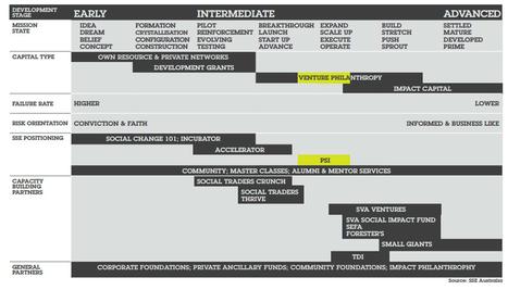 Partnering For Scale & Impact | Social Entrepreneurship and Enterprise | Scoop.it