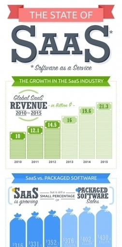 The State of SaaS – Infographic | Future of Cloud Computing | (I+D)+(i+c): Gamification, Game-Based Learning (GBL) | Scoop.it