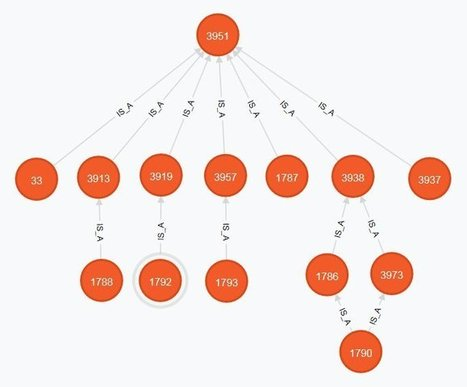 Relational database or graph database? Why not have both ... | Social Cameleon (social network framework) | Scoop.it